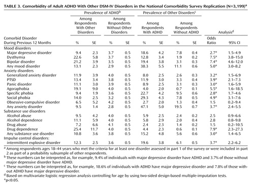 The Prevalence and Correlates of Adult ADHD in the United ...