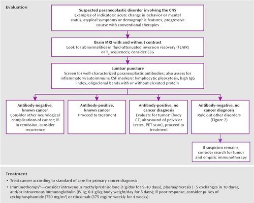 Psychiatric Manifestations Of Paraneoplastic Disorders American Journal Of Psychiatry